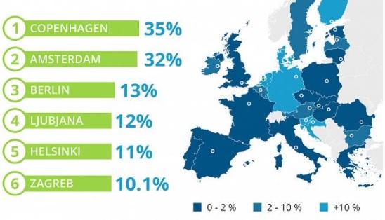 europa biciklizam