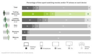 Televizija-se-sve-više-gleda-onlajn