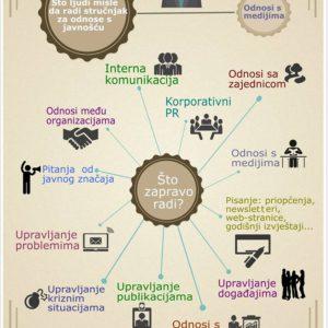 Infografika Marina Kladarić PRglas