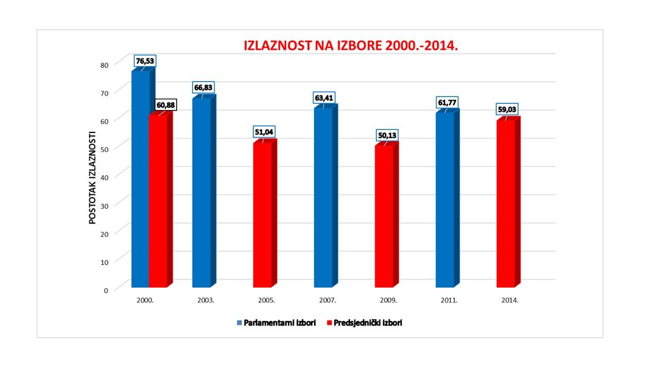 GRAF-Izlaznost-na-izbore-2000._2014.
