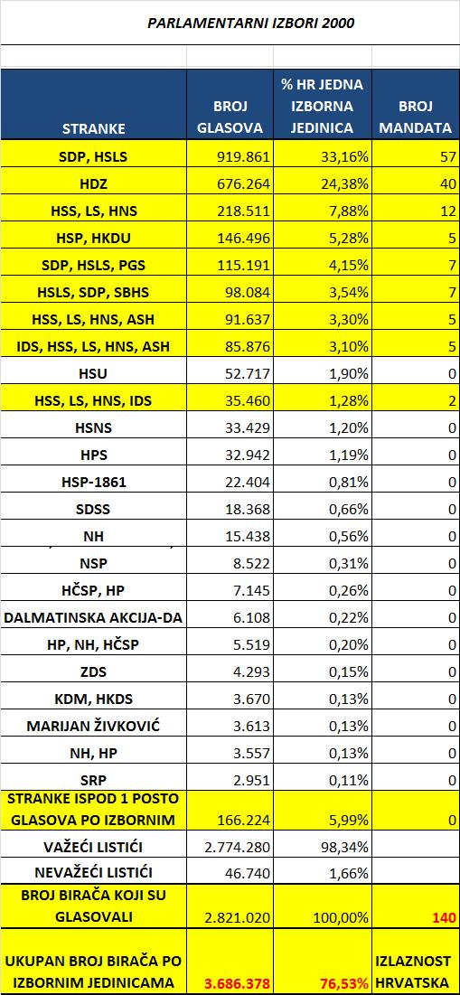 Parlamentarni-izbori-Hrvatska-kao-jedna-izborna-jedinica-2000.