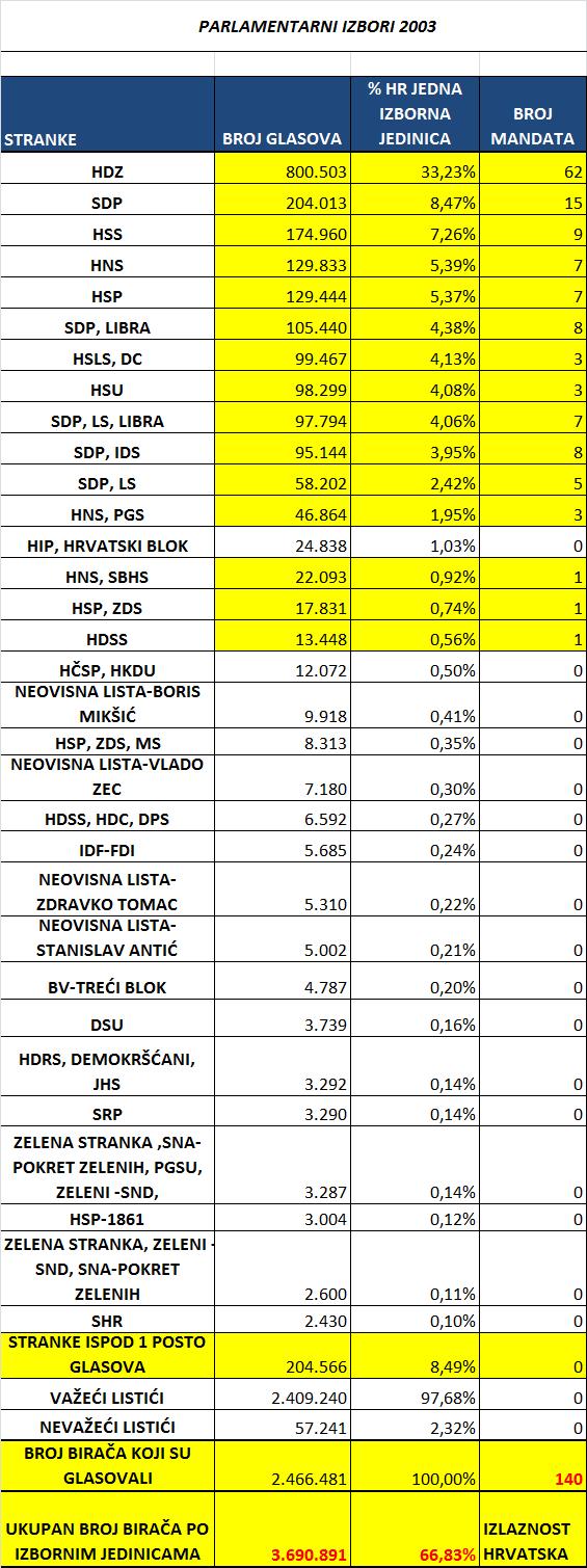 Parlamentarni-izbori-Hrvatska-kao-jedna-izborna-jedinica-2003.