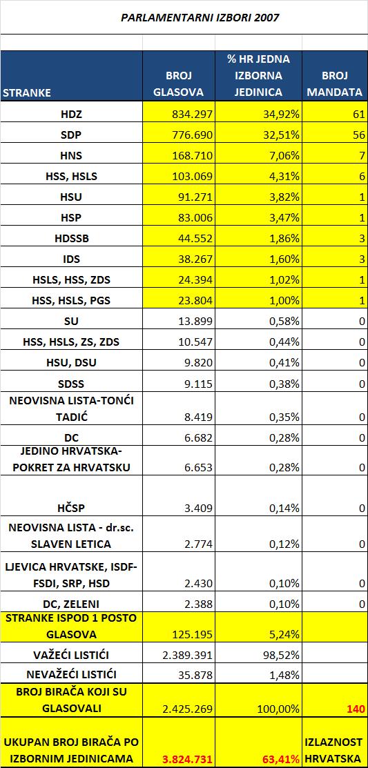 Parlamentarni-izbori-Hrvatska-kao-jedna-izborna-jedinica-2007.