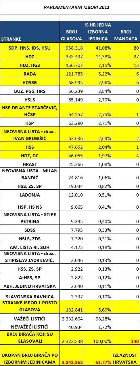Parlamentarni-izbori-Hrvatska-kao-jedna-izborna-jedinica-2011.