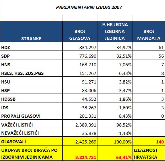 Parlamentarni-izbori-Hrvatska-kao-jedna-izborna-jedinica-koalicije-2007.