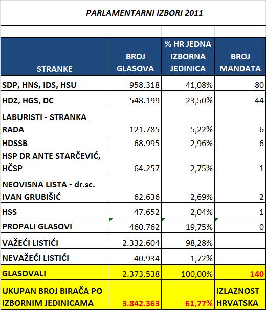 Parlamentarni-izbori-Hrvatska-kao-jedna-izborna-jedinica-koalicije-2011.