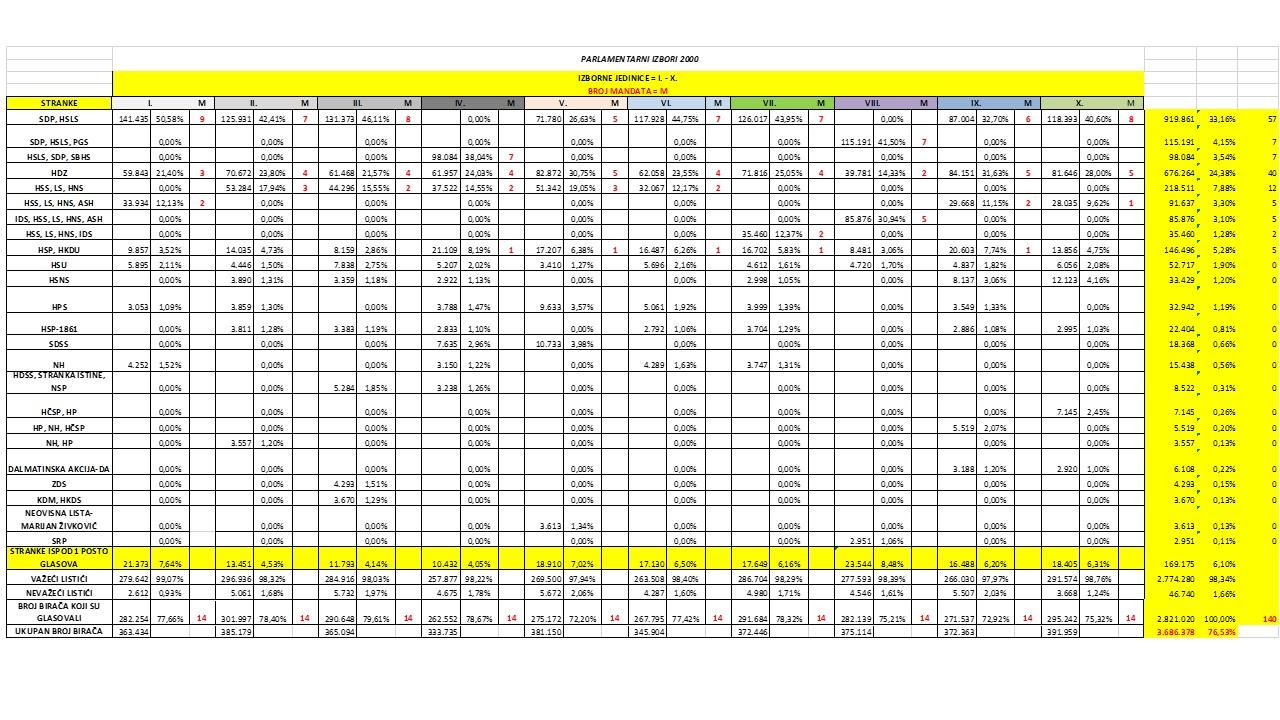 Rezultati-parlamentarnih-izbora-2000.