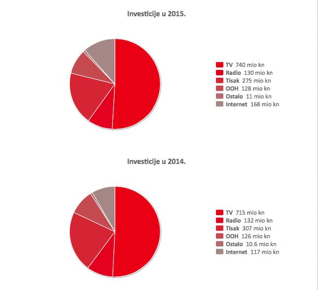 HURA Media AdEx 2015 vs 2014